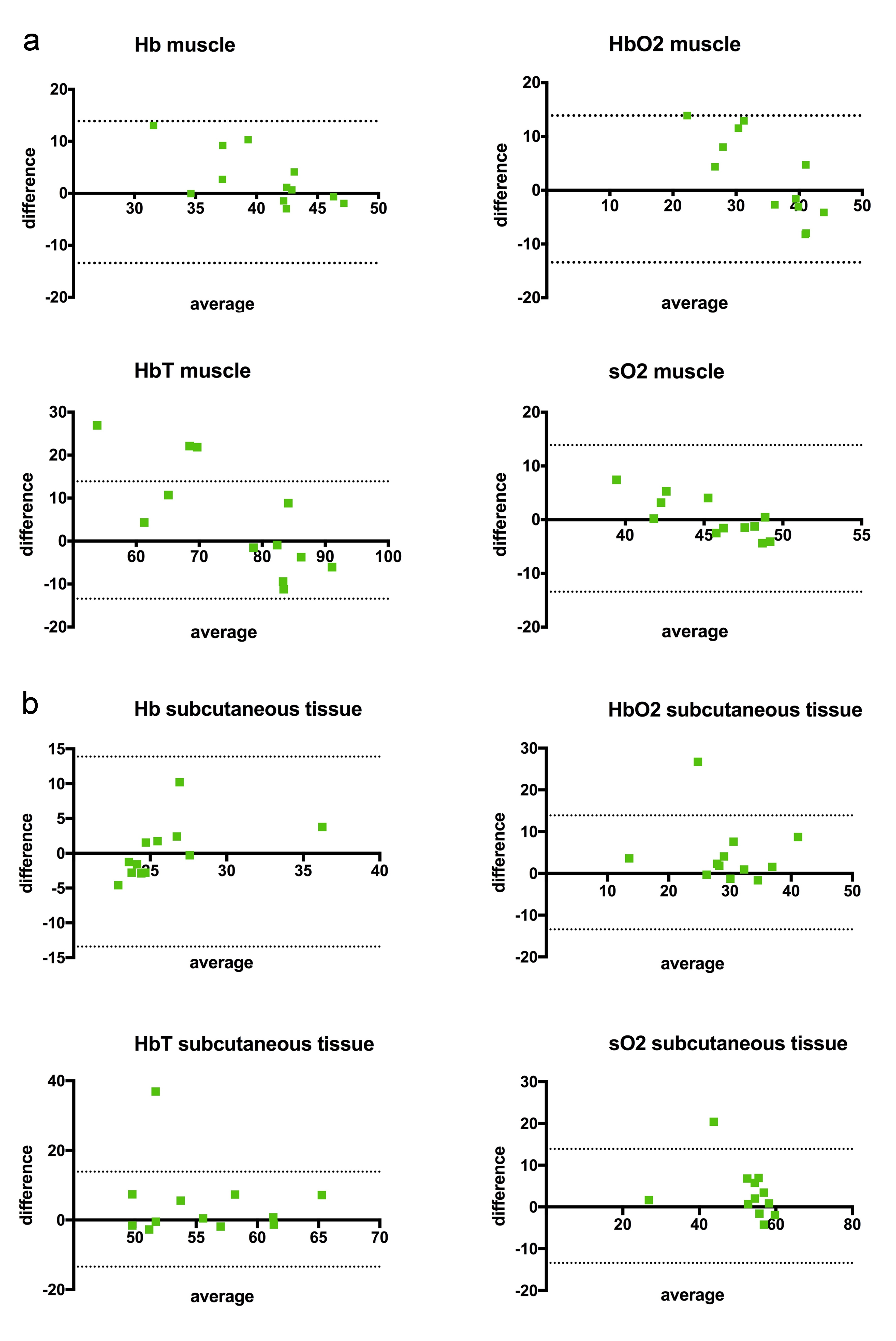 ccf77c6a115 Bland Altman Plots illustrating absolute differences and averages between  mean values of first and second measurement acquired by the same examiner  in ...